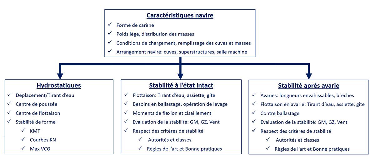 diagram-stabilite-francais