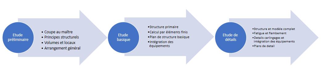 graphique-structure